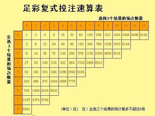 中国足球彩票复式投注速算查询表